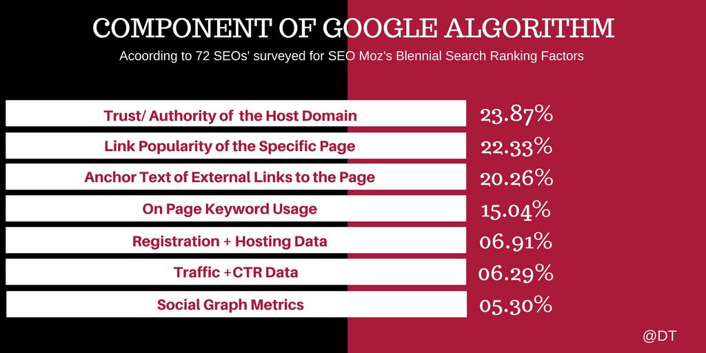 search engine optimization- survey report-2017