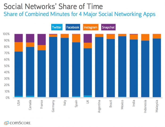 Social-media-platforms-report