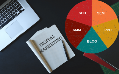 Digital Marketing-Learn from Basics to Advance