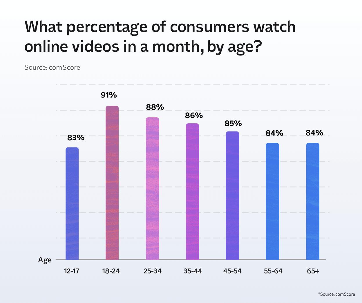 marketing-statistics-online-videos